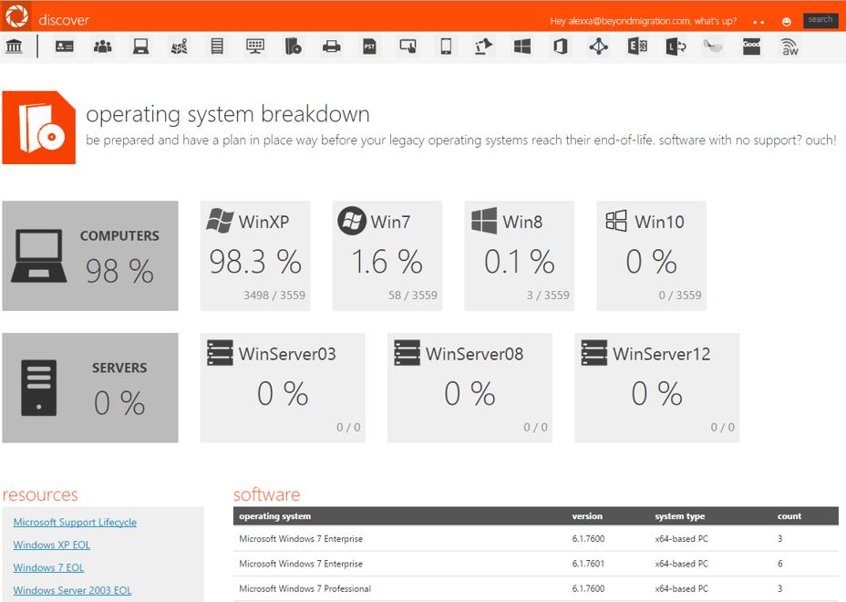 operating_system_breakdown