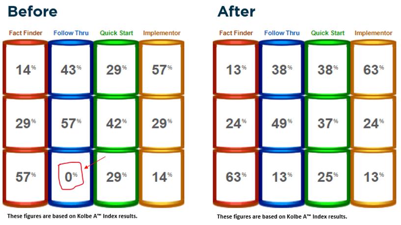 Strengths Chart